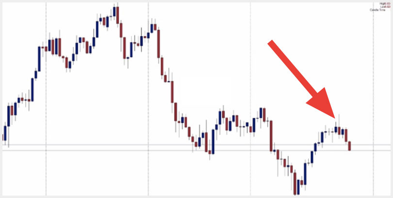 Consistently profitable trading system